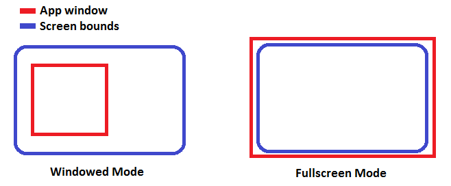 Differences between windowed and fullscreen modes